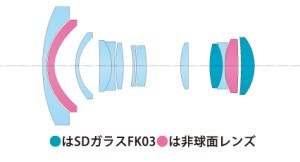 AT-X 116 PRO DX Ⅱ-lens