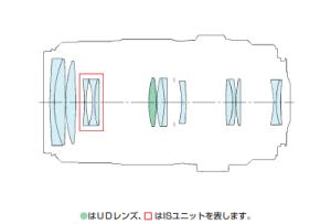 EF70-300mm F4-5.6 IS USM-lens