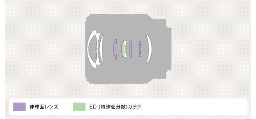 FE 28-70mm F3.5-5.6 OSS-lens