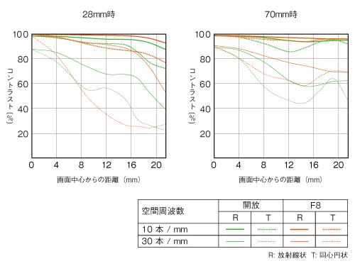 FE 28-70mm F3.5-5.6 OSS-mtf
