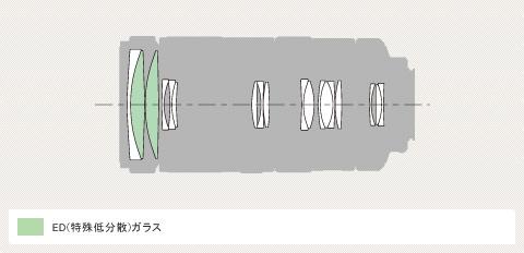 70-400mm F4-5.6 G SSMII-lens