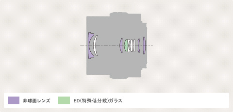 E PZ 16-50mm F3.5-5.6 OSS-lens