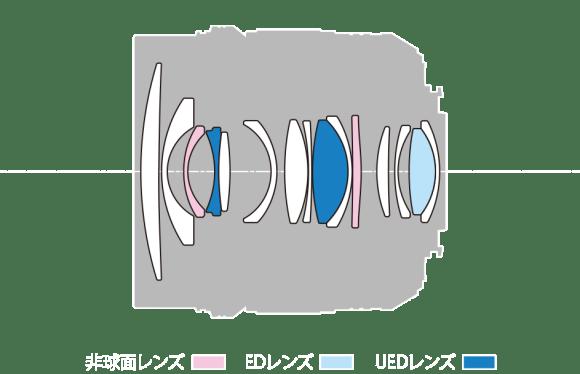 LEICA DG SUMMILUX 12mm-lens