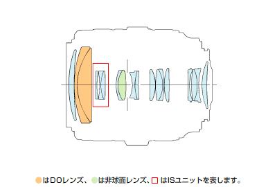 EF70-300mm F4.5-5.6 DO IS USM-lens