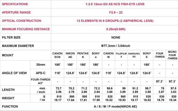 12mm-f2-8-spec