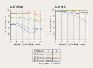 85mm-f1-4-za-mtf
