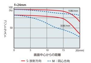 AT-X 24-70 F2.8 PRO FX-mtf