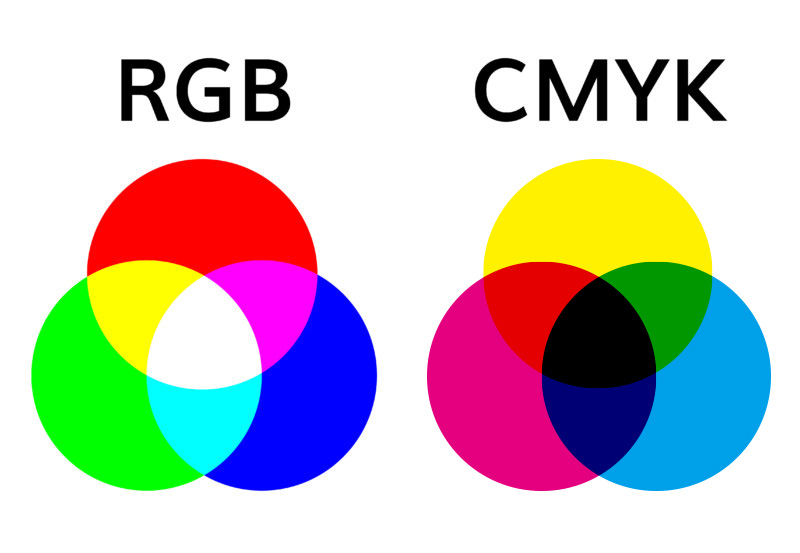 CMYKとRGBの概要と解説 | デザイン作成依頼はASOBO DESIGN™ | 印刷機 ...