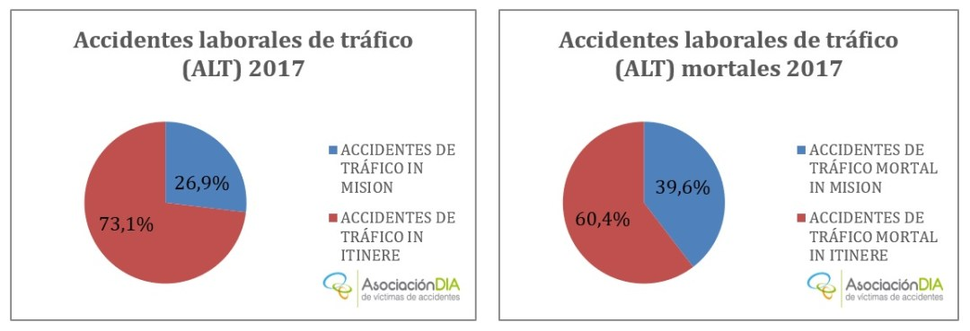 Accidentes laborales de tráfico 2017