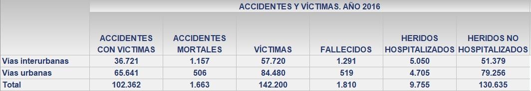 personas fallecidas en vías urbanas- víctimas
