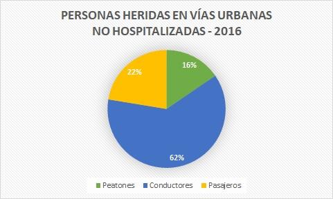 personas fallecidas en vías urbanas