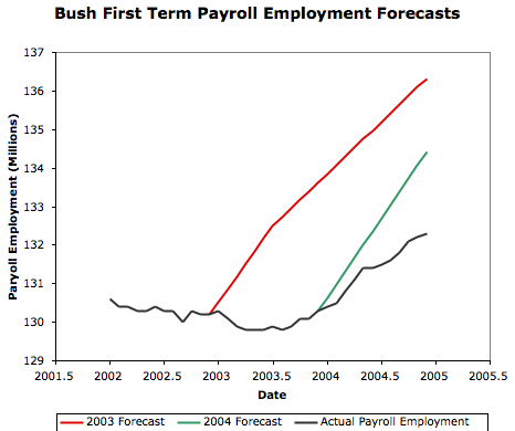 Mankiw CEA Employment Forecast vs. Observed