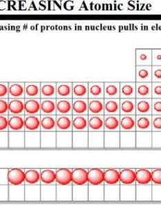 also periodic table trends chemistry rh asoefkersaachemistry weebly
