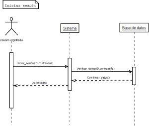 Diagramas de secuencia adicionales   AsoProject