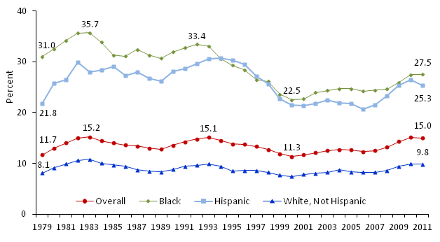 Poverty Rates of All Persons by Race and Ethnicity 1979-2011
