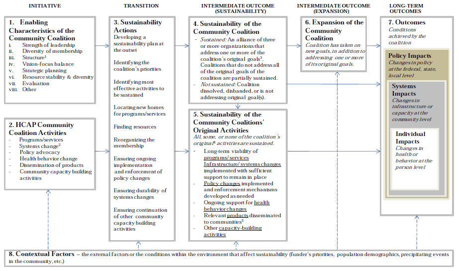 A Conceptual Framework for Assessing Coalition
