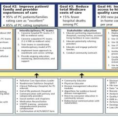 Project Impact Diagram 8 Ohm Wiring Advisory Council August 2016 Meeting Presentation: Cmmi Palliative Care | Aspe