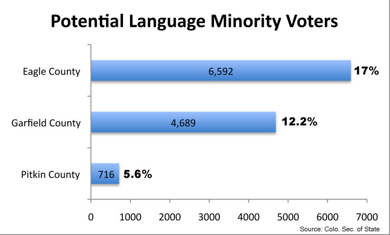 Minority voters Sheet1