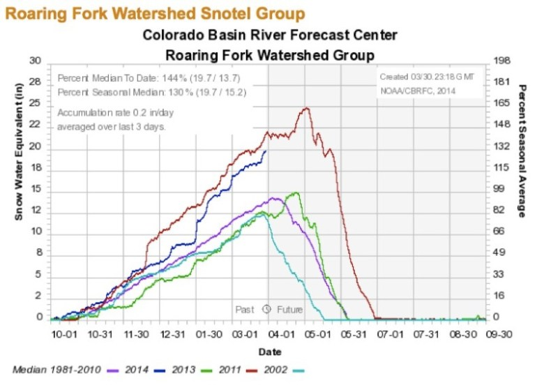 A snowpack chart reached via the Roaring Fork Conservancy's website showed that the snowpack in the Roaring Fork River watershed had climbed to 144 percent of average by March 30, 2014.