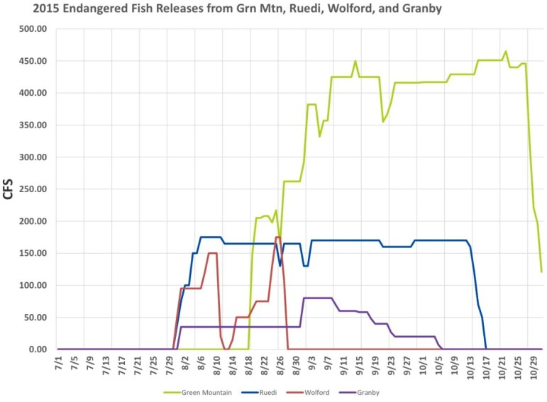 A graph, courtesy of the Colorado River District, showing the releases of fish water in 2015 from four Western Slope reservoirs: Green Mtn, Ruedi, Wolford and Granby. The graph shows that flows from Ruedi, in blue, were fairly steady last summer and fall.