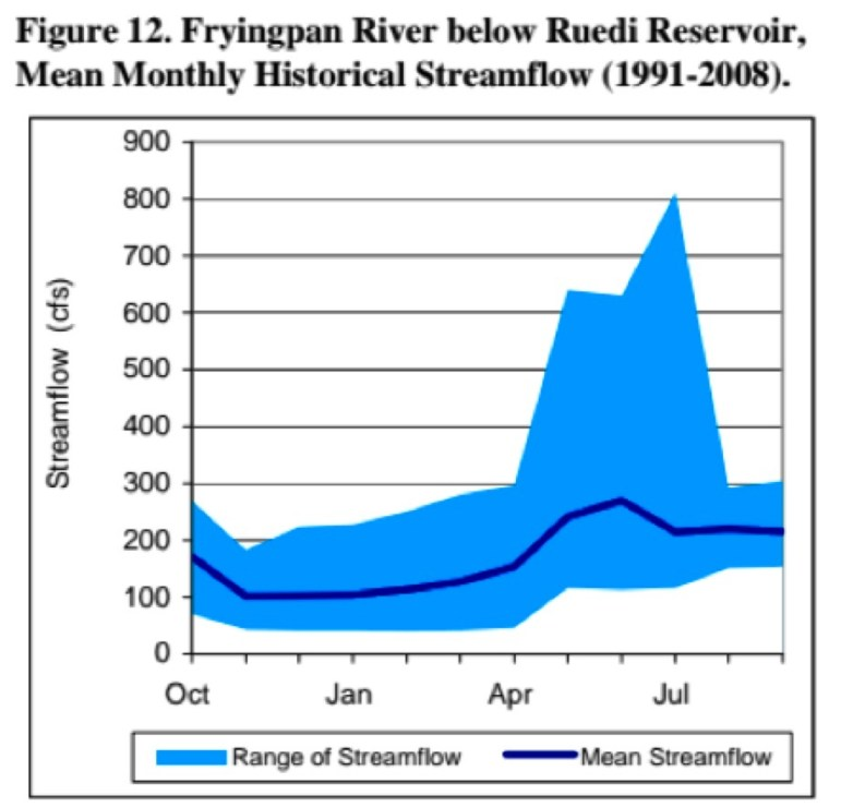 Mean monthly flows Fryingpan