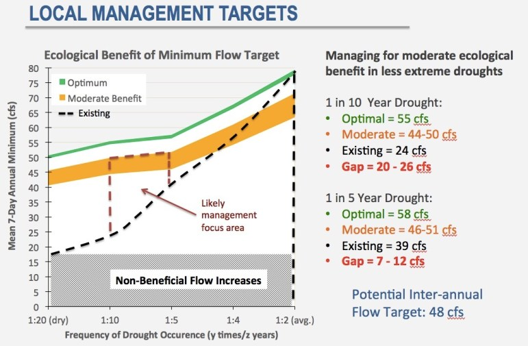 A slide from Lotic Hydrological that illustrates the targeted flow rates for dealing with moderate and severe droughts on the lower Crystal River.