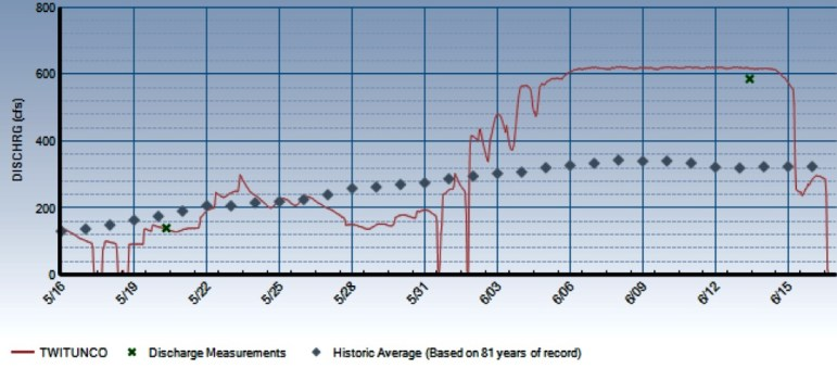 A graph showing the rate of diversions through the Twin Lakes Tunnel since early May. It shows the steady diversions above 600 cfs between June 6 and June 14, 2016.