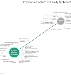 valley ecosystem diagram [ 1100 x 850 Pixel ]