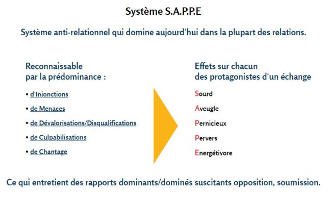 Système S.A.P.P.E.