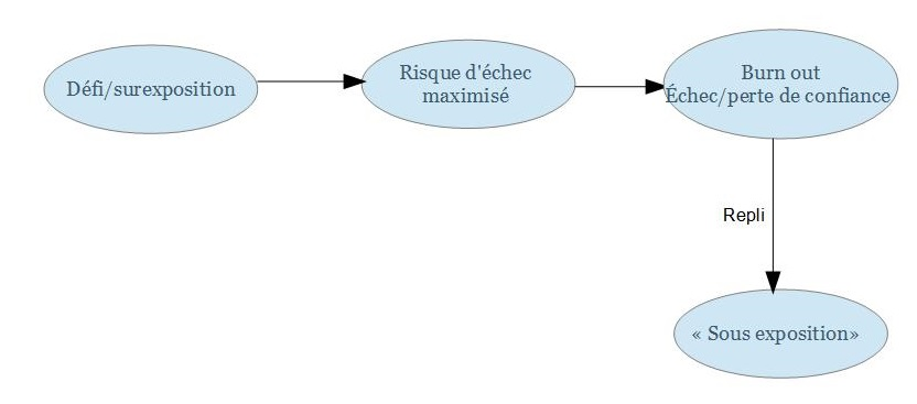 diagramme-2