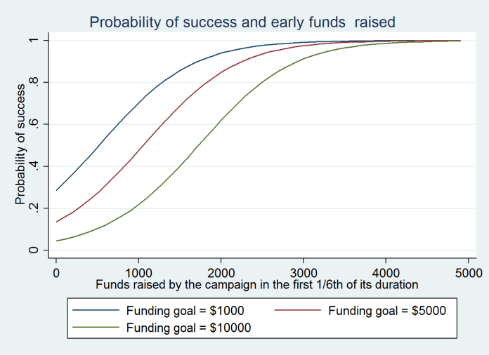 Funding goals, early funding and probability of success.