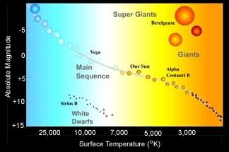 hertzsprung russell diagram activity caravan electrics wiring hr interactive click the picture for version with questions