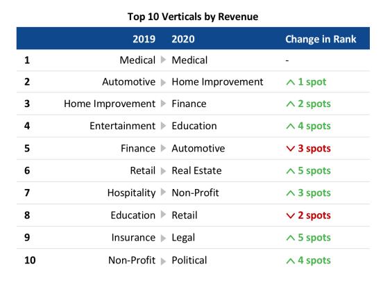 Top 10 Verticals by Revenue