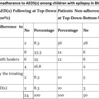 https://i0.wp.com/asploro.com/wp-content/uploads/2019/03/Table-2_Reasons-for-nonadherence-to-AEDSs-among-children-with-epilepsy-in-Bhakhar-Pakistan-N74.jpg?resize=200%2C200&ssl=1