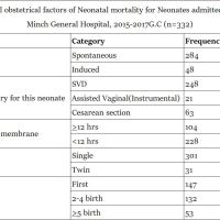 https://i0.wp.com/asploro.com/wp-content/uploads/2019/04/Table-1_Maternal-obstetrical-factors-of-Neonatal-mortality-for-Neonates-admitted-in-NICU-at-Arba-Minch-General-Hospital-2015-2017-G.C-n332.jpg?resize=200%2C200&ssl=1