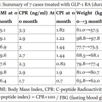 https://i0.wp.com/asploro.com/wp-content/uploads/2019/05/Table-3_Summary-of-7-cases-treated-with-GLP-1-RA-duraglutide.jpg?resize=200%2C200&ssl=1