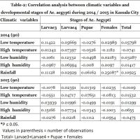 https://i0.wp.com/asploro.com/wp-content/uploads/2019/10/Table-2_Correlation-analysis-between-climatic-variables-and-developmental-stages-of-Ae.-aegypti-during-2014-2015-in-Kassala-City.jpg?resize=200%2C200&ssl=1