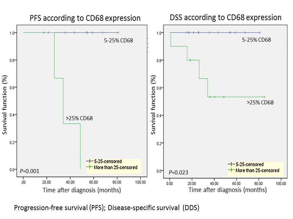 Significance of CD68 Tumor Infiltrating Macrophages in Pediatric Classical Hodgkin Lymphoma