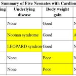 Clinical features of Neonatal Cardiomyopathy