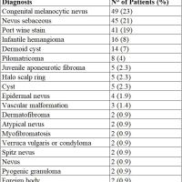 https://i0.wp.com/asploro.com/wp-content/uploads/2019/11/Table-3_Distribution-of-Patients-According-To-Diagnoses.jpg?resize=200%2C200&ssl=1