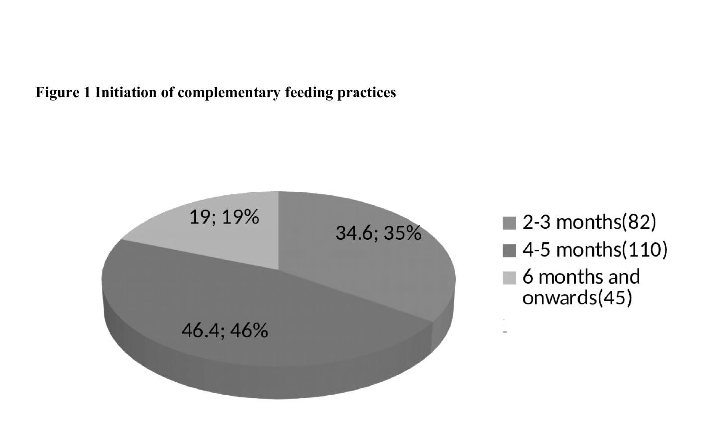 Complementary Feeding Practices and it's Associated Factors Among Mothers in Selected Urban Area of Nepal