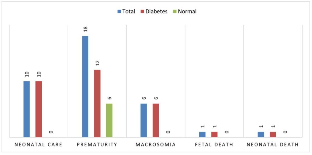 Gestational and Previous Diabetes in Pregnancy: Perinatal Results