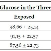 https://i0.wp.com/asploro.com/wp-content/uploads/2020/04/Table-3_Mean-of-Blood-Glucose-in-the-Three-Gestational-Trimesters.jpg?resize=200%2C200&ssl=1