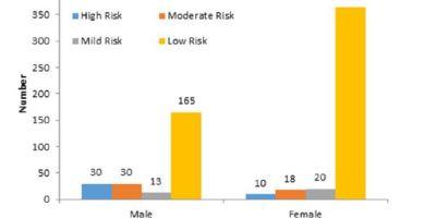 https://i0.wp.com/asploro.com/wp-content/uploads/2020/05/Fig-4_Gender-wise-risk-of-contracting-HPV.jpg?resize=400%2C200&ssl=1