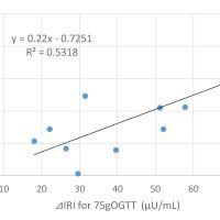 https://i0.wp.com/asploro.com/wp-content/uploads/2020/06/Fig-3_Correlation-of-Delta-of-IRI-between-OGTT-and-MTT.jpg?resize=200%2C200&ssl=1