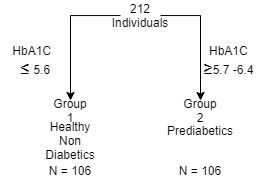Correlation between Hba1c, decreased HDL and Abdominal Obesity in Prediabetics of Karnataka State, South India