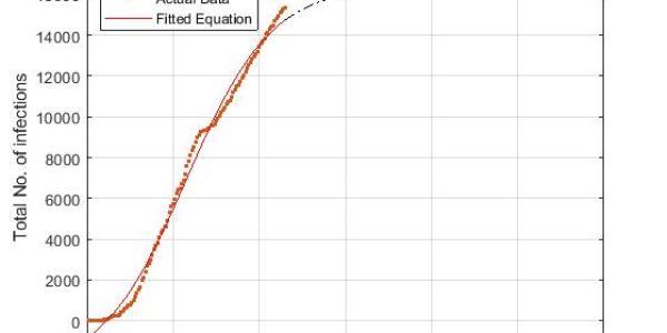 https://i0.wp.com/asploro.com/wp-content/uploads/2020/09/Fig-5_Daily-infection-increase-in-Madina.jpg?resize=600%2C300&ssl=1