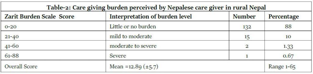 Caregiver Burden among Informal Caregivers of Rural Older Persons in Nepal
