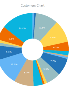 also change color in pie chart forums rh asprunner