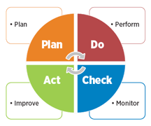pdca cycle diagram wiring diagrams for subs what is the plan do check act asq figure 1